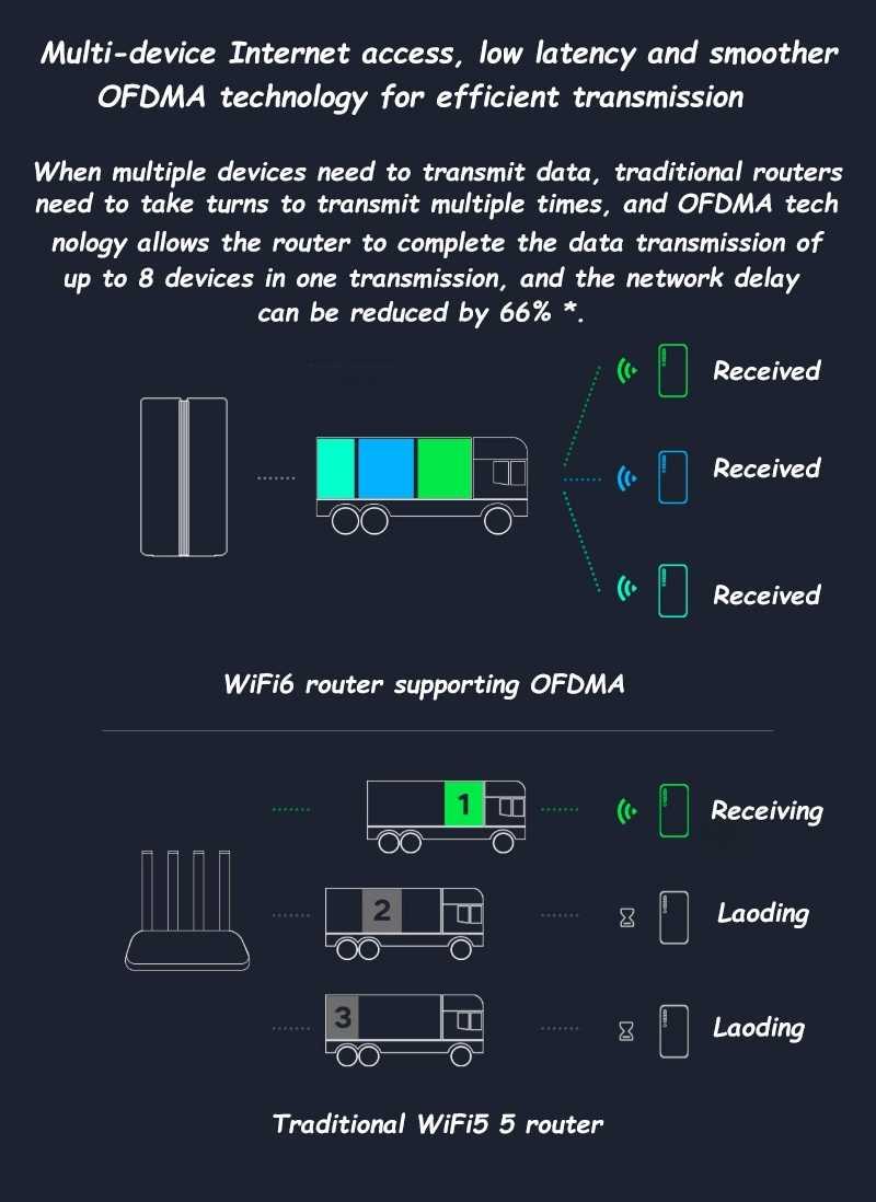 Newest Xiaomi Router AX1800 Wifi6 Gigabit