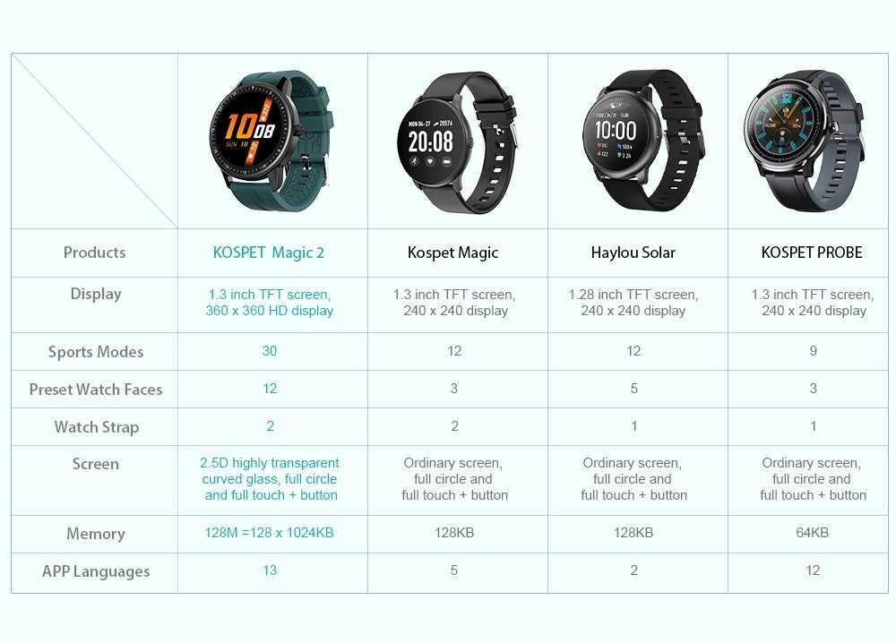 Kospet MAGIC 2 1.3 inch Smart Watch - Black Extra Green Strap